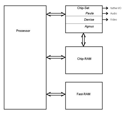Diagram Of Commodore Amiga S Original Chip Set