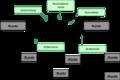 Assoziation UML-Begriffe im Klassendiagramm.png