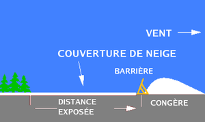 Snow fence - Diagram of effect (in French):  Vent is wind direction, Congère is snow drift, Couverture de neige is snowcover.