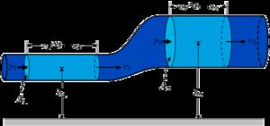 BernoullisLawDerivationDiagram.png
