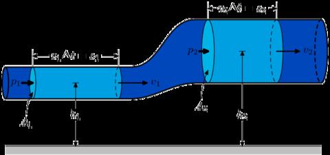 Equação de Bernoulli, tubo de venturi e pitot 480px-BernoullisLawDerivationDiagram
