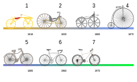 Bicycle evolution-numbers.svg