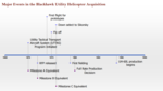 Black Hawk Utility Helicopter Development and Production Timeline.png