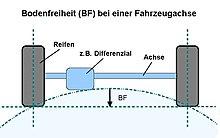 https://upload.wikimedia.org/wikipedia/commons/thumb/a/a8/Bodenfreiheit-Achse.jpg/220px-Bodenfreiheit-Achse.jpg