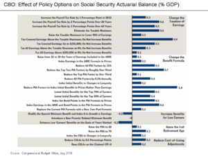 Social Security debate in the United States - Wikipedia