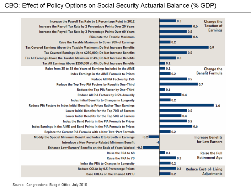 CBO - Effect of Policy options on Social Security.png