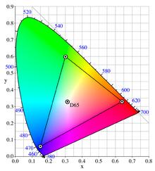 3af8f5f9c3 A képernyőn megjeleníthető színek háromszöge a CIE-diagramon