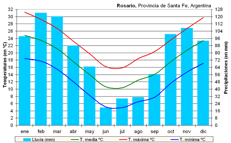Fichier:Clima Rosario (Argentina).PNG