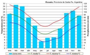 Clima Rosario (Argentina).PNG