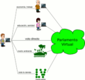 Democracia liquida scheme delegacion2.png