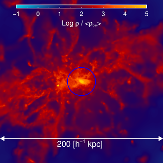 Alan Duffy (astronomer) - Duffy's simulation of the density of gas in and around a galaxy just over a billion years after the Big Bang. New gas is arriving at too great a rate for the galaxy to convert it into stars and the gas piles up.
