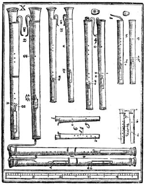 Dulcian - Dulcians in Theatrum Instrumentorum (Michael Praetorius, 1620)