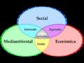 Esquema-desenvolupament-sostenible.png