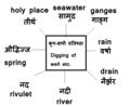 Establishment of water bodies कूप-वापी प्रतिष्ठा.png