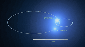 Eta Carinae B orbits in large ellipse, and Eta Carinae A in a smaller elliptical orbit.