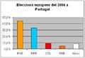 Euroelec04ptca.PNG