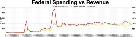 United States federal budget - Wikipedia