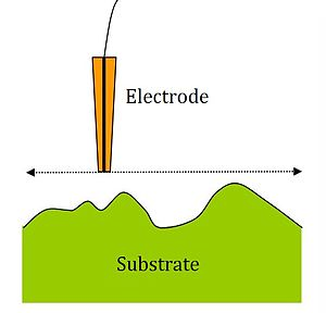 Scanning electrochemical microscopy - SECM Electrode scanning in constant-height mode