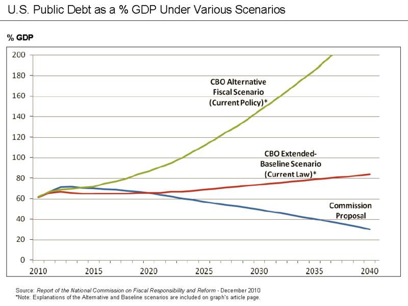 Fiscal Reform Commission - Public Debt Projections.png