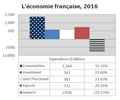 French economy 2016 - expenditures.png