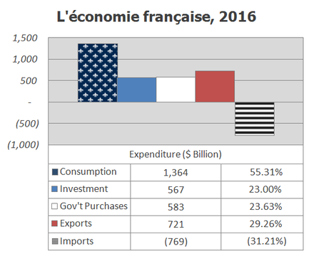 Composition of the French economy (GDP) in 2016 by expenditure type French economy 2016 - expenditures.png