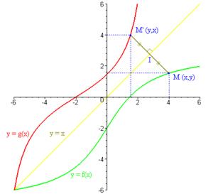 Simétricos  300px-Funci%C3%B3n_rec%C3%ADproca
