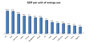 World energy consumption - The World Bank: Kilograms of oil equivalent (2011)