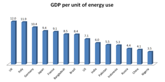 Energy intensity - The World Bank : PPP $ per kg of oil equivalent (2011)
