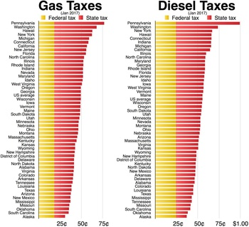Gas and Diesel taxes