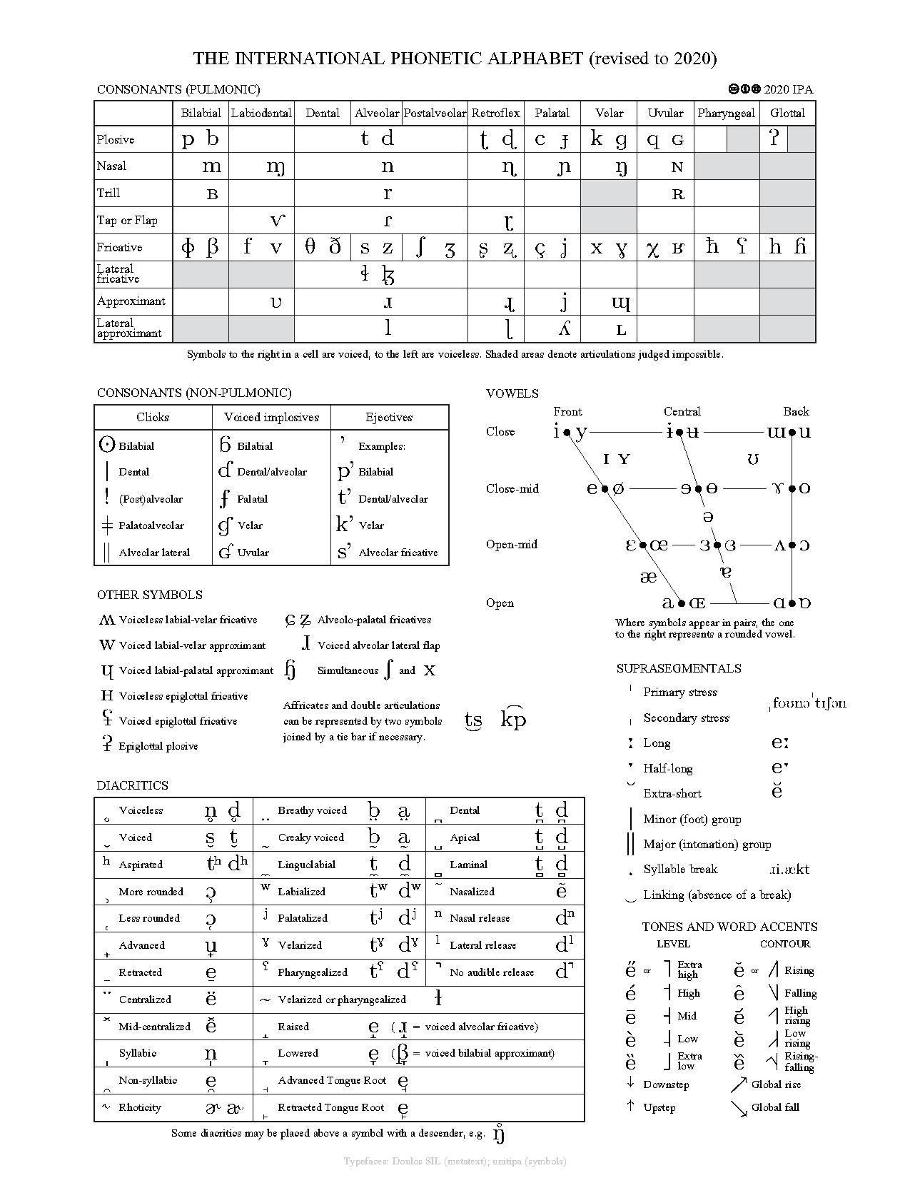 File Ipa Chart 2020 Pdf Wikimedia Commons