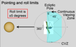 JWST-pointing-and-roll-limits.png