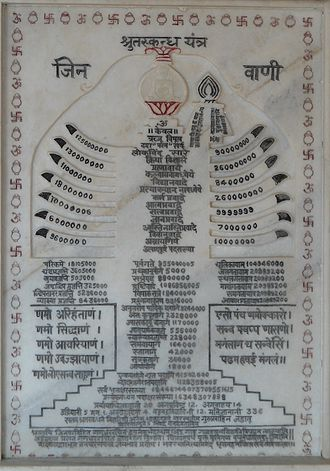 Jain epistemology - Stella depicting Śhrut Jnāna or complete scriptural knowledge (Jain Agamas)