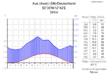 Wettervorhersage Aue