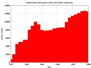 Reformatory Political Federation - The number of the RPF membership throughout years