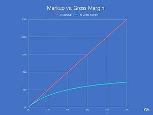 Forex diferencia entre margen libre i margen