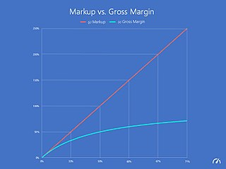 Gross margin relating gross profits to net sales