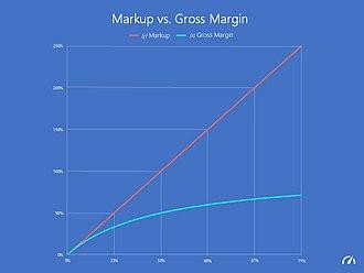Gross margin - Markup vs. Gross Margin (by Adrián Chiogna)