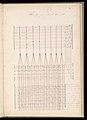 Master Weaver's Thesis Book, Systeme de la Mecanique a la Jacquard, 1848 (CH 18556803-275).jpg