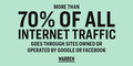 More than 70% of all internet traffic goes through sites owned or operated by Google or Facebook.png