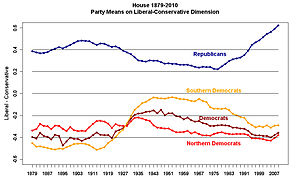 Polarization (politics) - Political polarization in the United States House of Representatives (DW-Nominate scores)