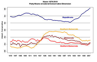 2010s - Political polarization in the United States House of Representatives (DW-Nominate scores)
