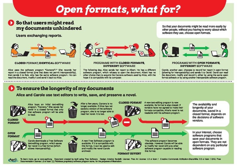 File:Open Formats What For Flyer.pdf