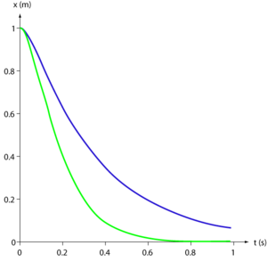 Graph of overdamped and critically damped