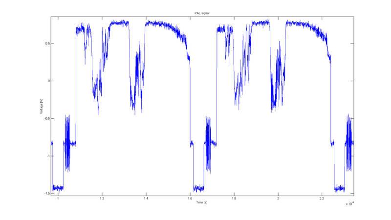 Oscillogram of composite PAL signal--two lines. PAL 2 lines.png