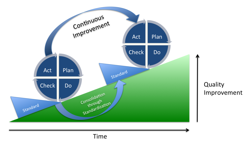 Depiction of the PDCA cycle (or Deming cycle). Continuous quality improvement is achieved by iterating through the cycle and consolidating achieved progress through standardization. CC BY-SA 3.0  Johannes Vietze