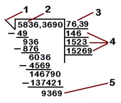 Cálculo de la raíz cuadrada - Wikipedia, la enciclopedia libre