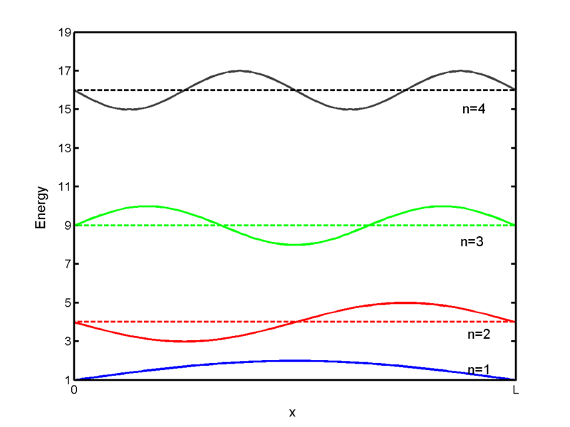 matlb notes Adding text annotations to a graph you can add free-form text annotations anywhere in a matlab figure to help explain your data or bring attention to specific points in your data sets.