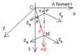 Pendule pesant simple - repérage et forces appliquées en perspective.png