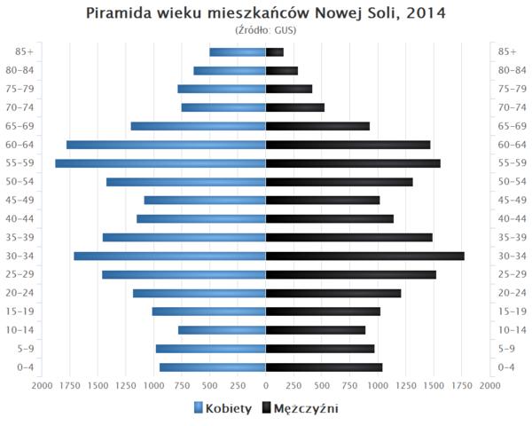 Nowa Sól – Wikipedia, wolna encyklopedia