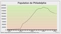 Population de Philadelphie.png
